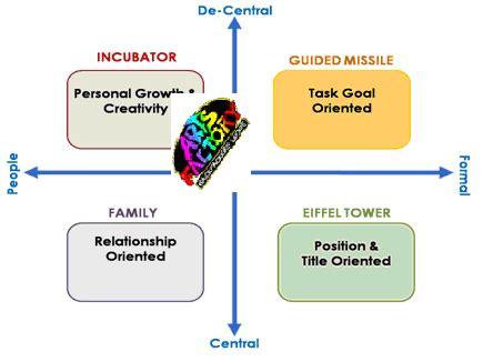 ORGANIZATIONAL CULTURE & EMPLOYEE BEHAVIOR